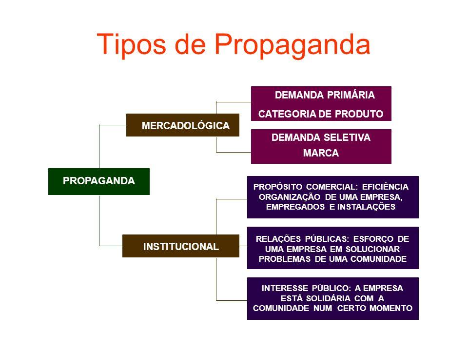 Tipos de Propaganda PROPAGANDA DEMANDA PRIMÁRIA CATEGORIA DE PRODUTO