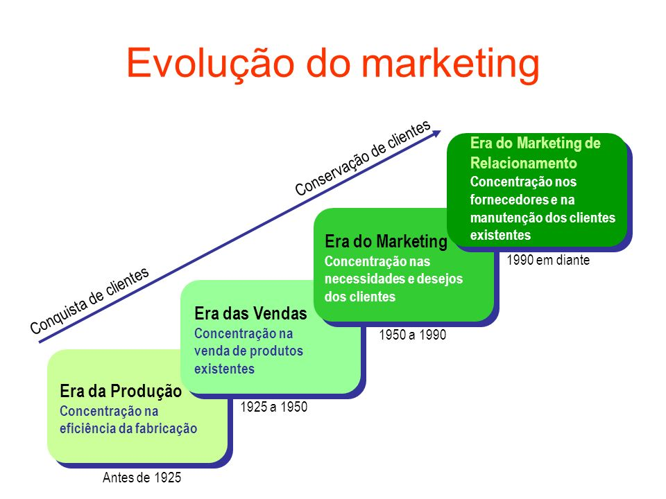 Evolução do marketing Era do Marketing Era das Vendas Era da Produção