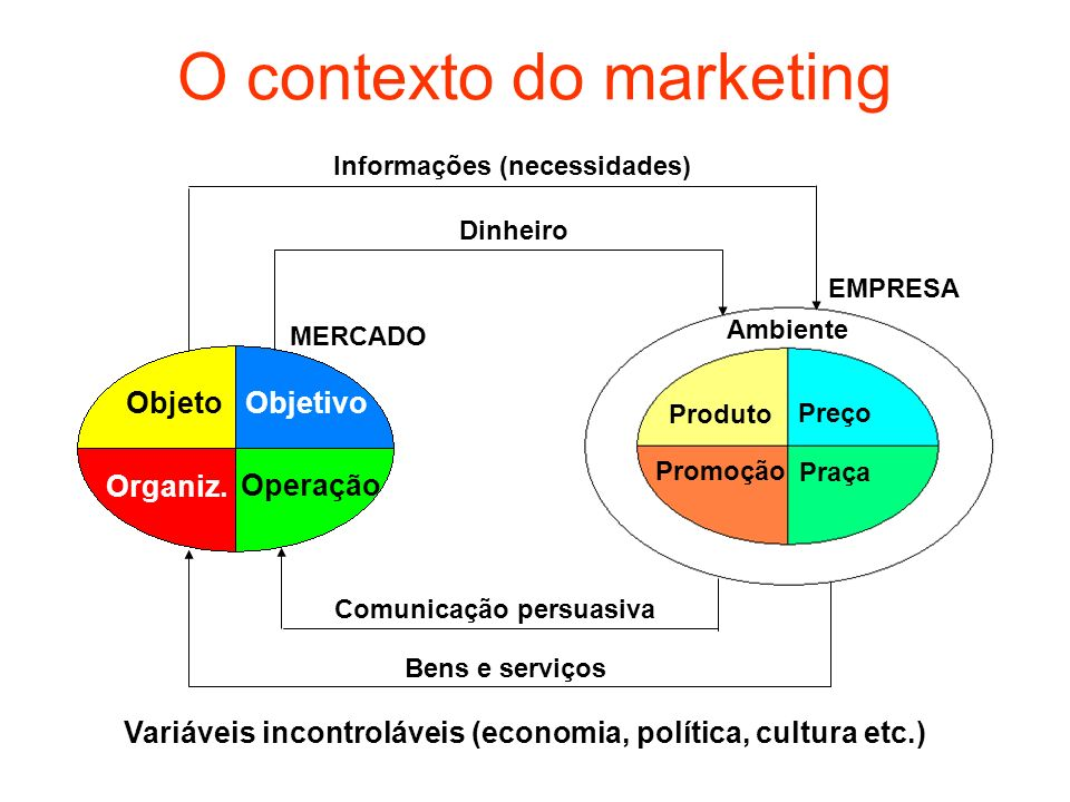 O contexto do marketing