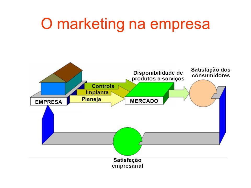 O marketing na empresa Satisfação dos consumidores