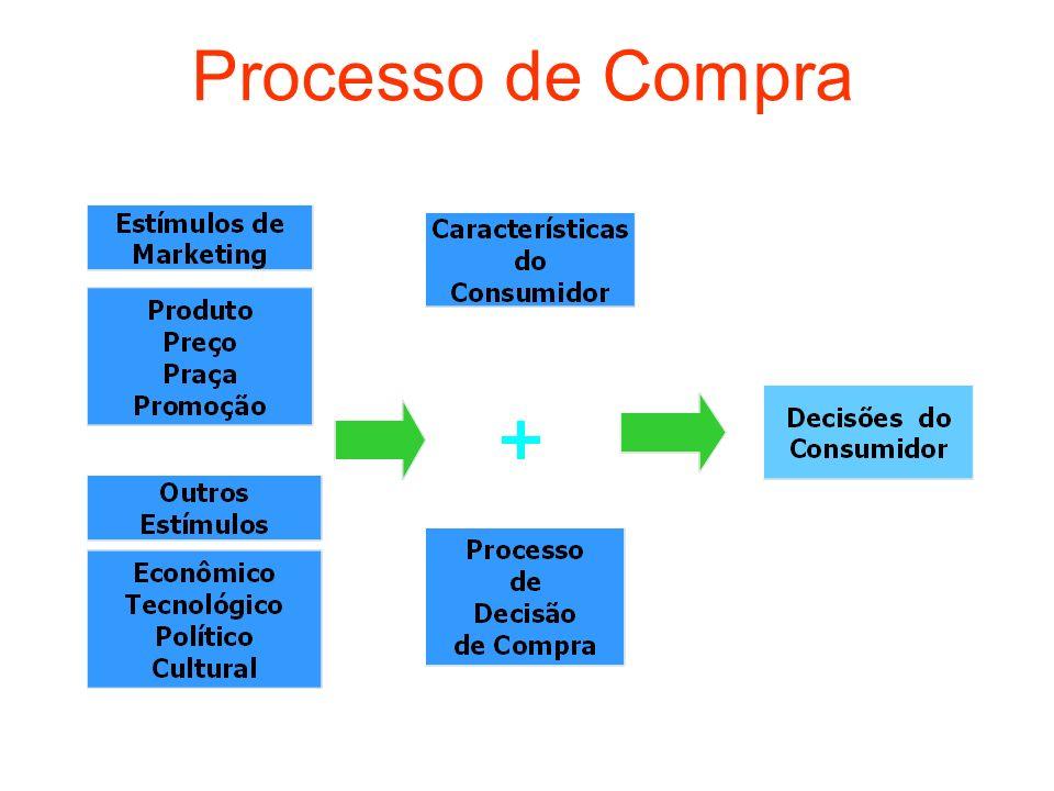 Processo de Compra