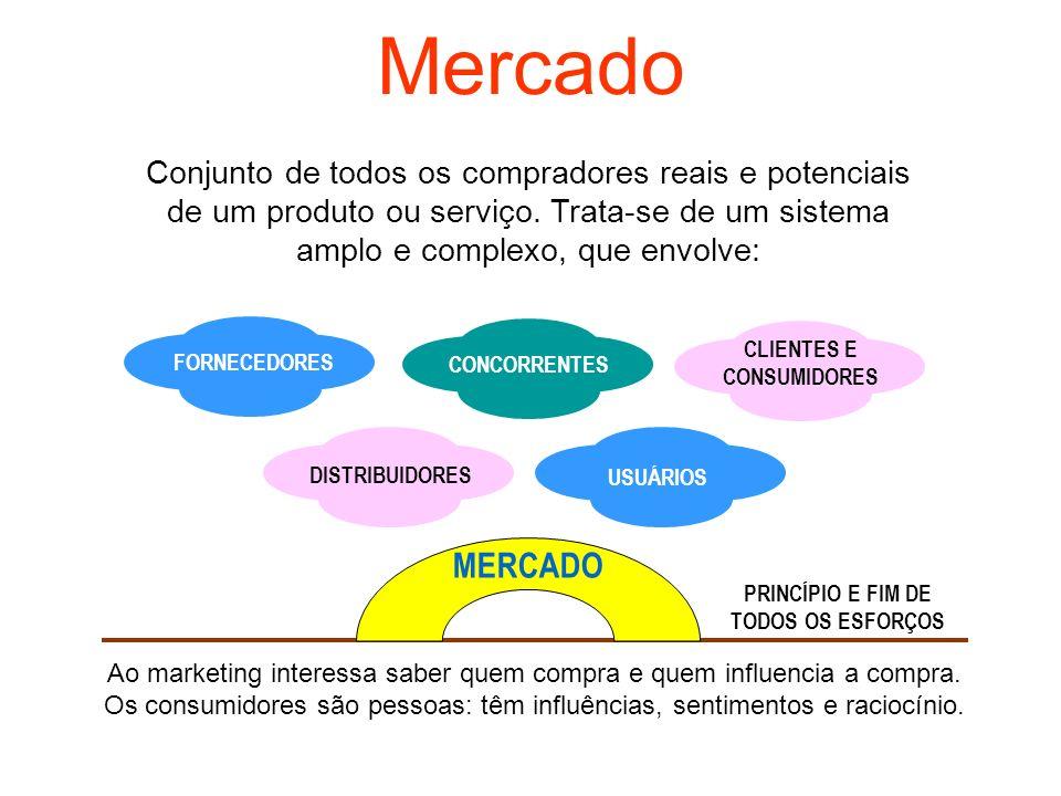 Mercado MERCADO Conjunto de todos os compradores reais e potenciais