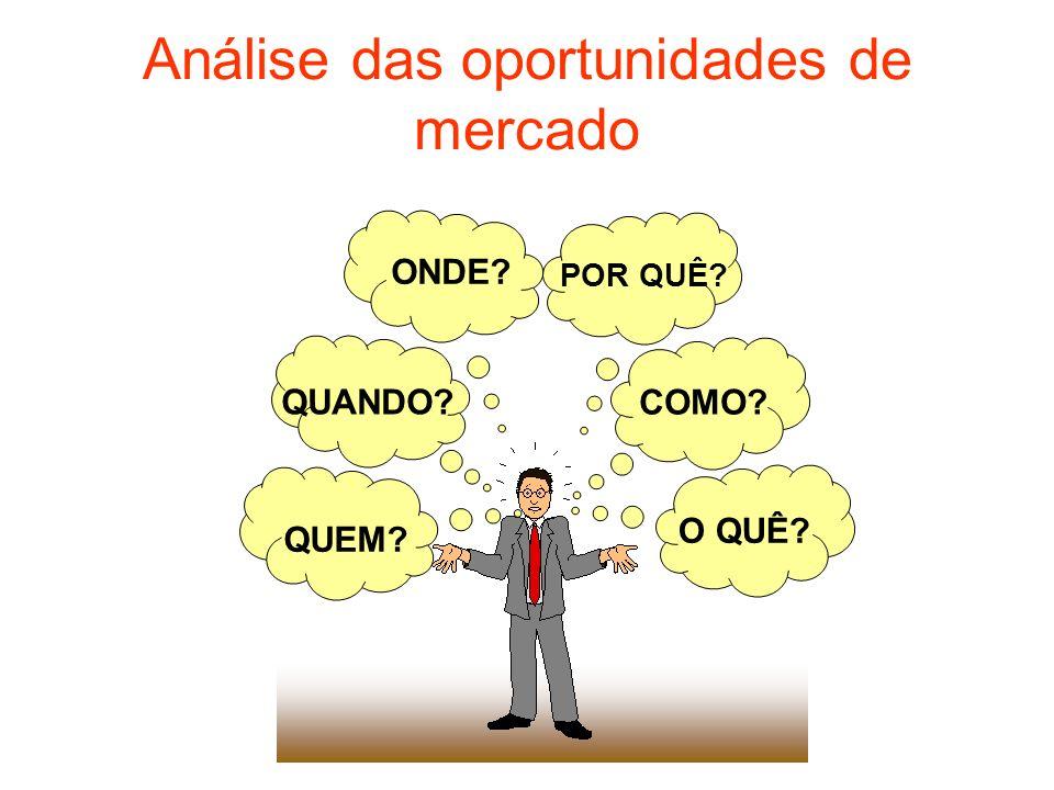 Análise das oportunidades de mercado