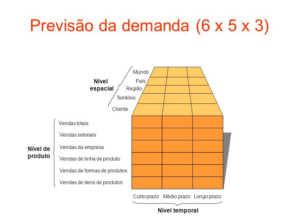 Previsão da demanda (6 x 5 x 3)