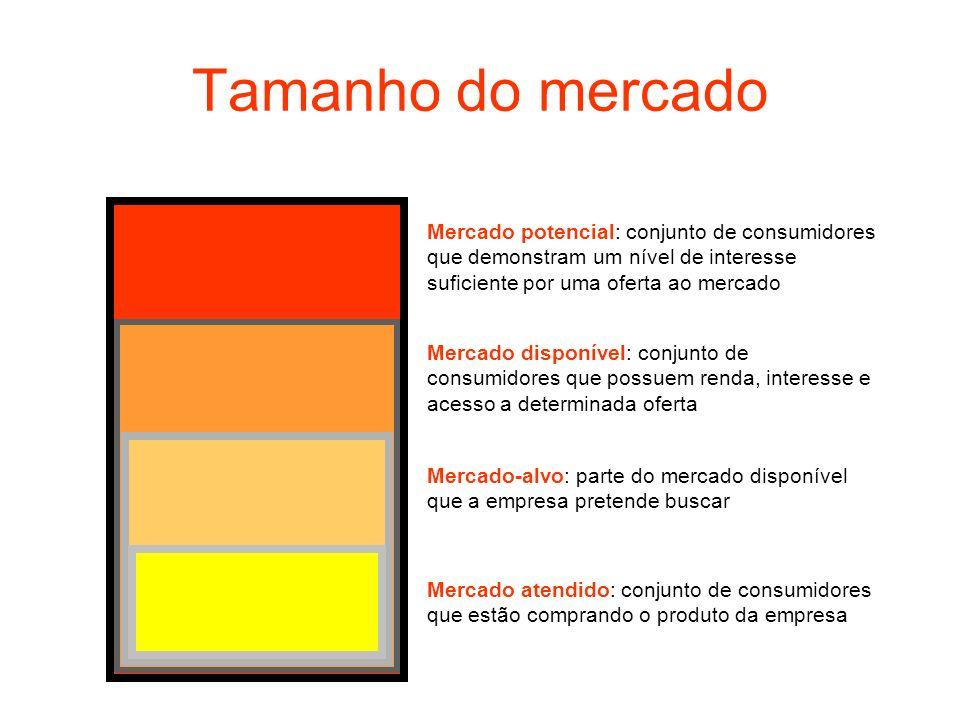 Tamanho do mercadoMercado potencial: conjunto de consumidores que demonstram um nível de interesse suficiente por uma oferta ao mercado.