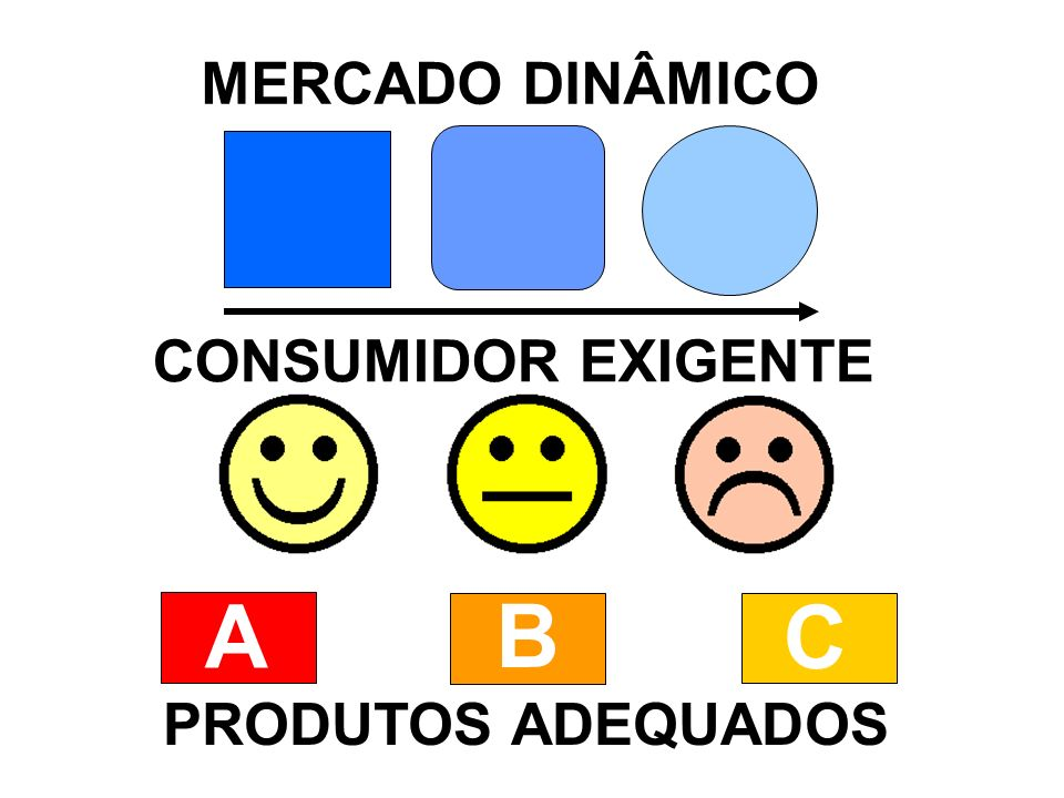 MERCADO DINÂMICO CONSUMIDOR EXIGENTE A B C PRODUTOS ADEQUADOS