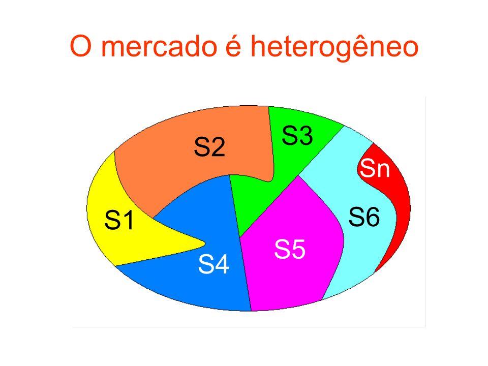 O mercado é heterogêneo