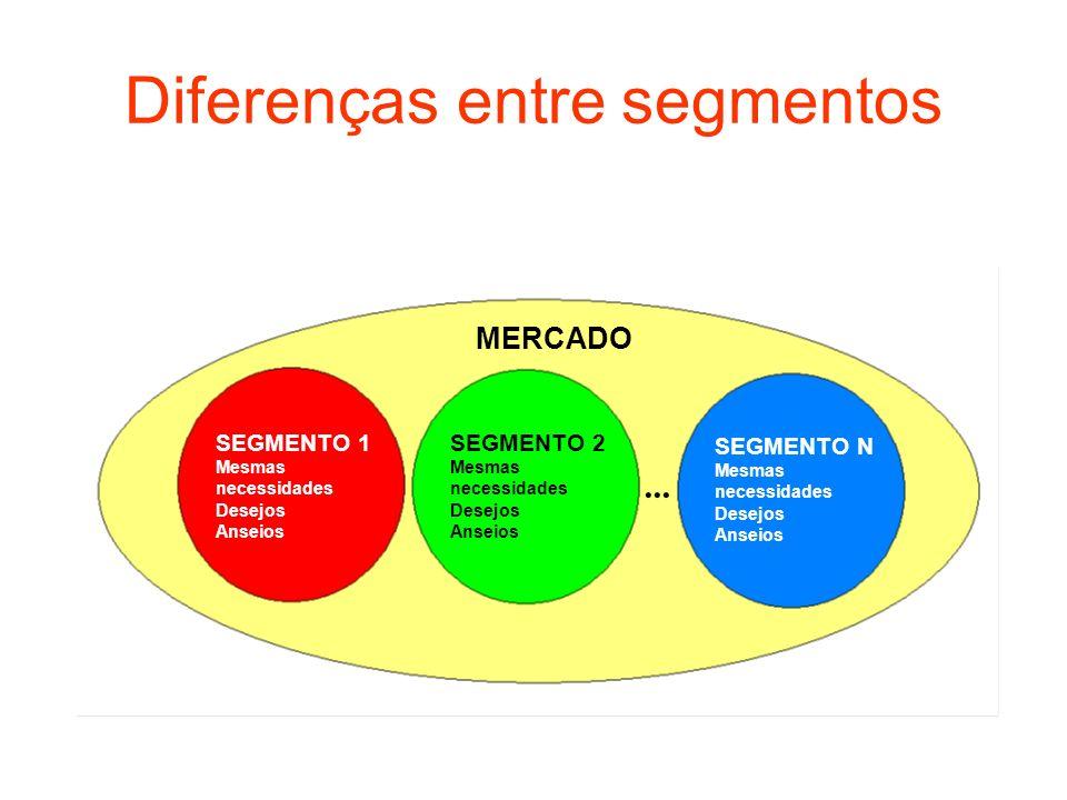 Diferenças entre segmentos