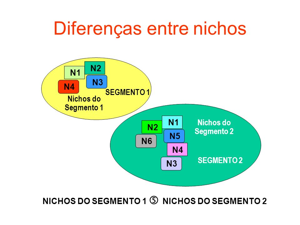 Diferenças entre nichos