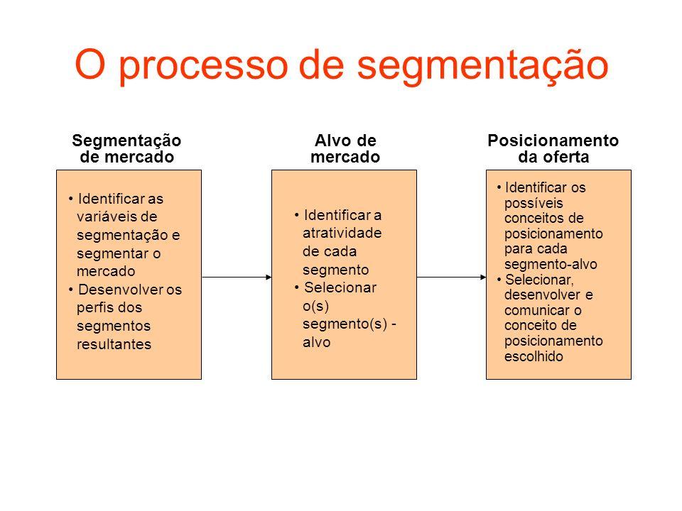 O processo de segmentação