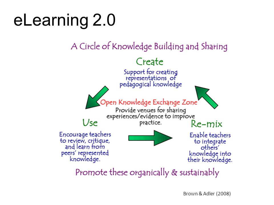 eLearning 2.0 Brown & Adler (2008)