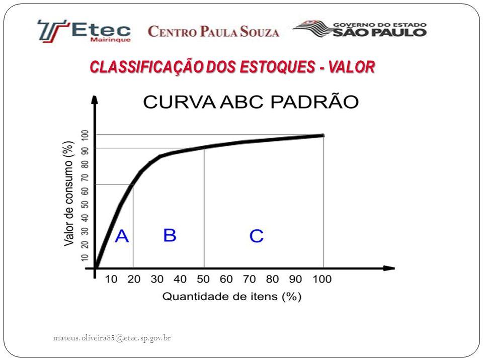 CLASSIFICAÇÃO DOS ESTOQUES - VALOR
