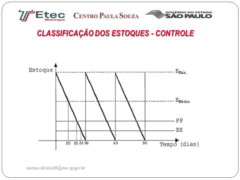 CLASSIFICAÇÃO DOS ESTOQUES - CONTROLE