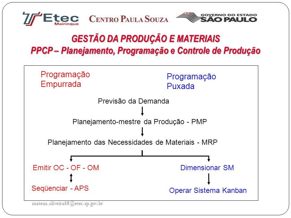 GESTÃO DA PRODUÇÃO E MATERIAIS PPCP – Planejamento, Programação e Controle de Produção