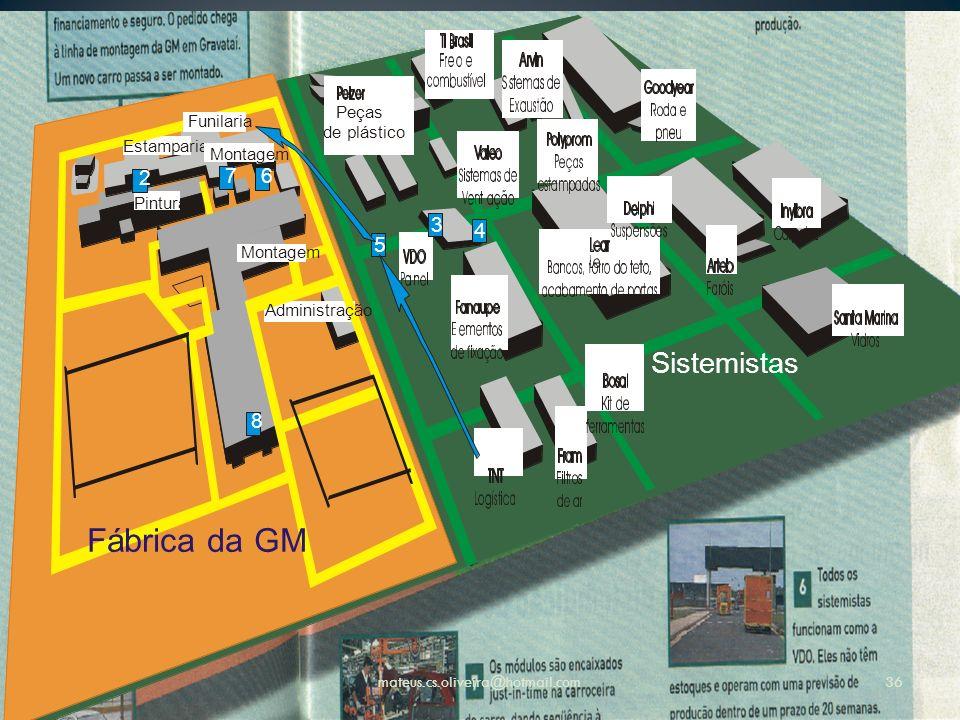 Fábrica da GM Sistemistas 2 7 6 3 4 5 8 Peças Funilaria de plástico