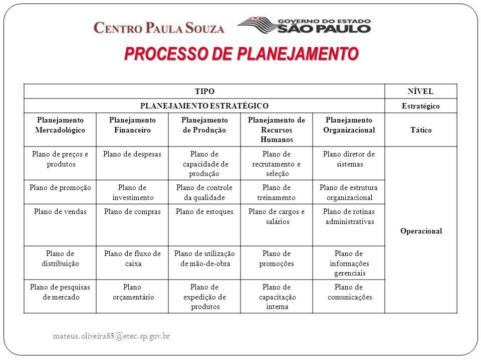 PROCESSO DE PLANEJAMENTO PLANEJAMENTO ESTRATÉGICO