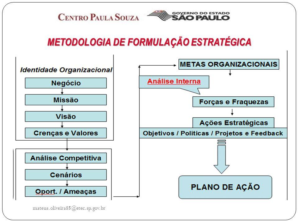 METODOLOGIA DE FORMULAÇÃO ESTRATÉGICA