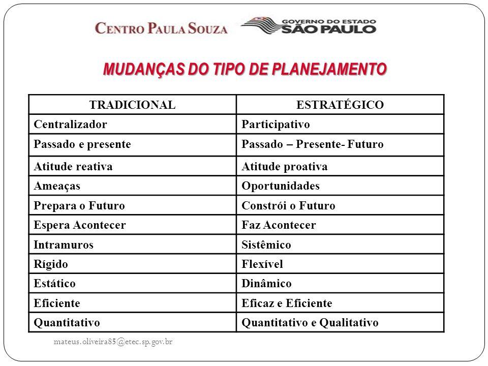 MUDANÇAS DO TIPO DE PLANEJAMENTO
