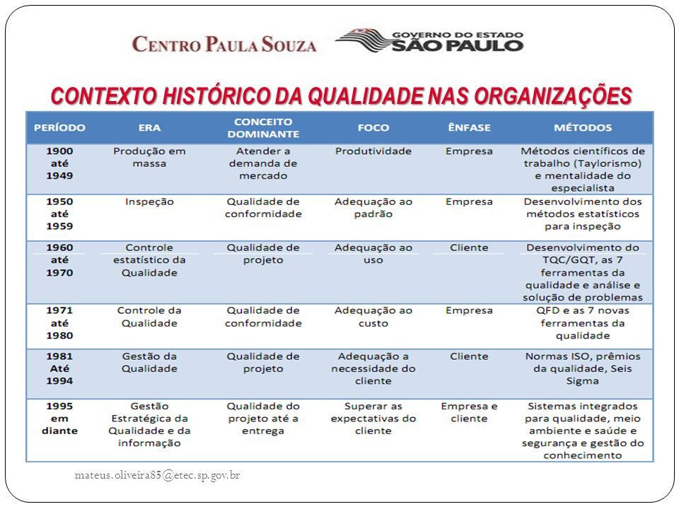 CONTEXTO HISTÓRICO DA QUALIDADE NAS ORGANIZAÇÕES