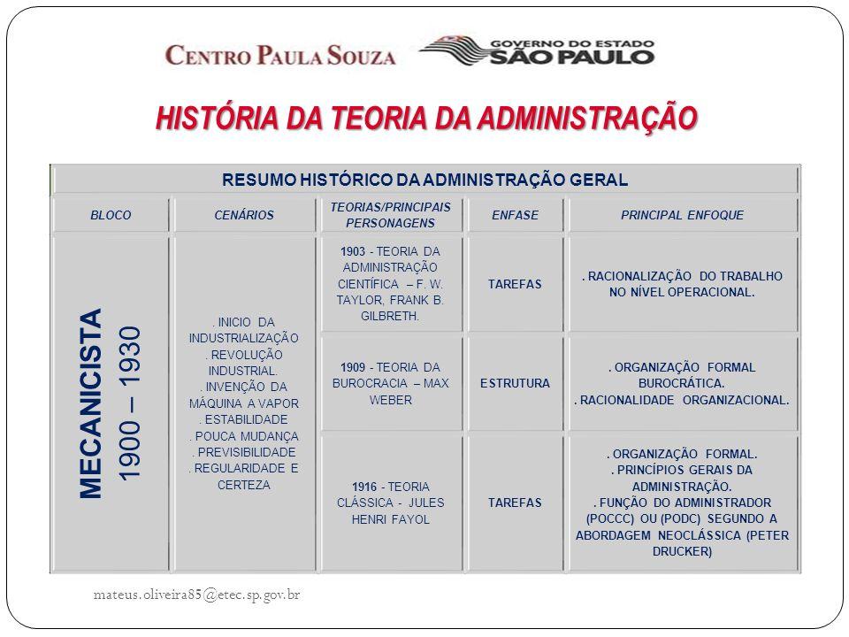 HISTÓRIA DA TEORIA DA ADMINISTRAÇÃO