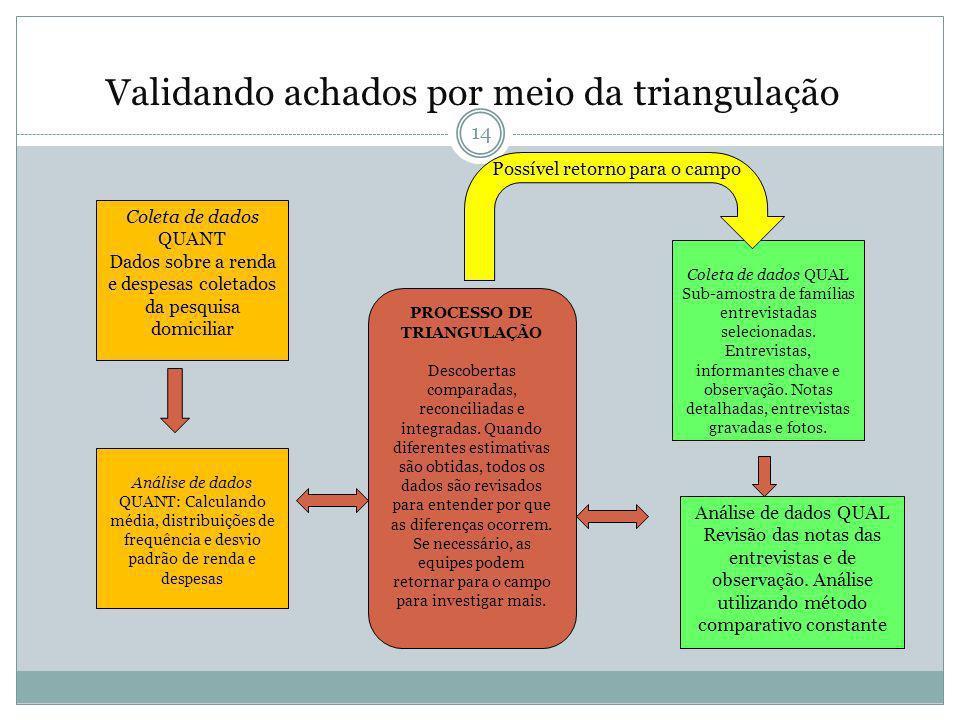 PROCESSO DE TRIANGULAÇÃO
