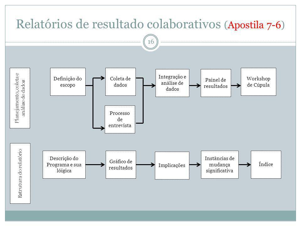 Relatórios de resultado colaborativos (Apostila 7-6)