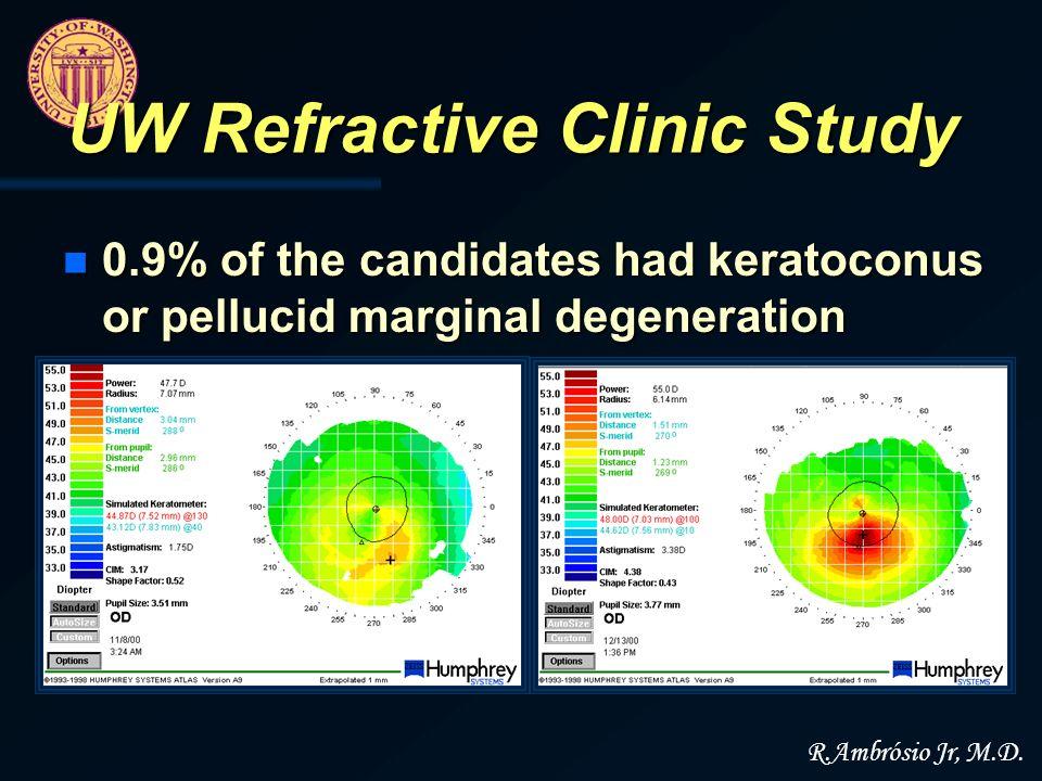 UW Refractive Clinic Study