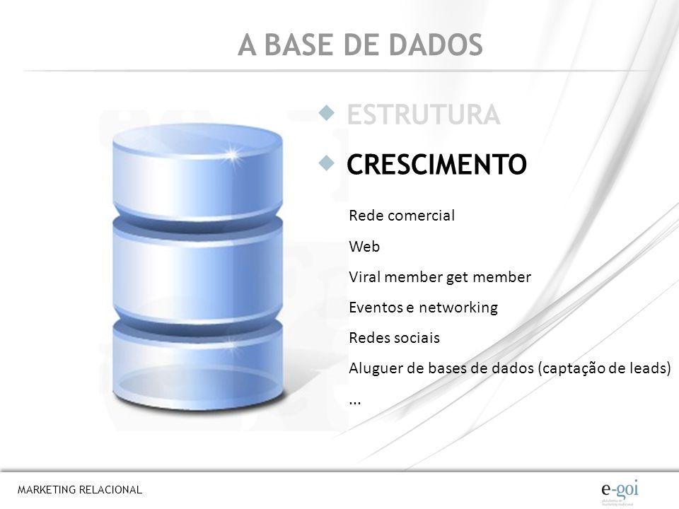 A BASE DE DADOS ESTRUTURA CRESCIMENTO Rede comercial Web