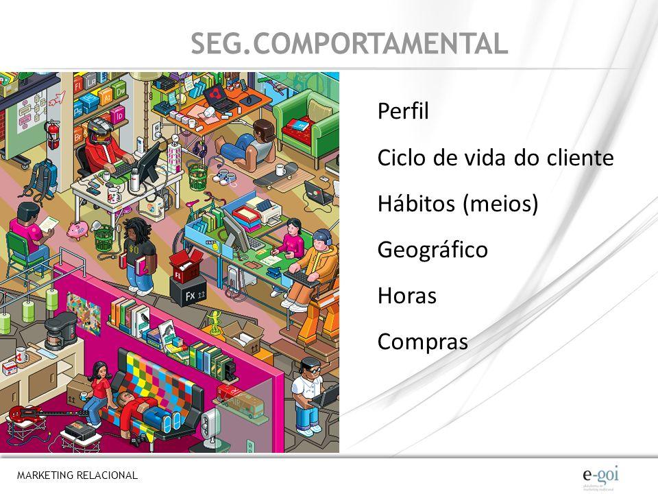 SEG.COMPORTAMENTAL Perfil Ciclo de vida do cliente Hábitos (meios)