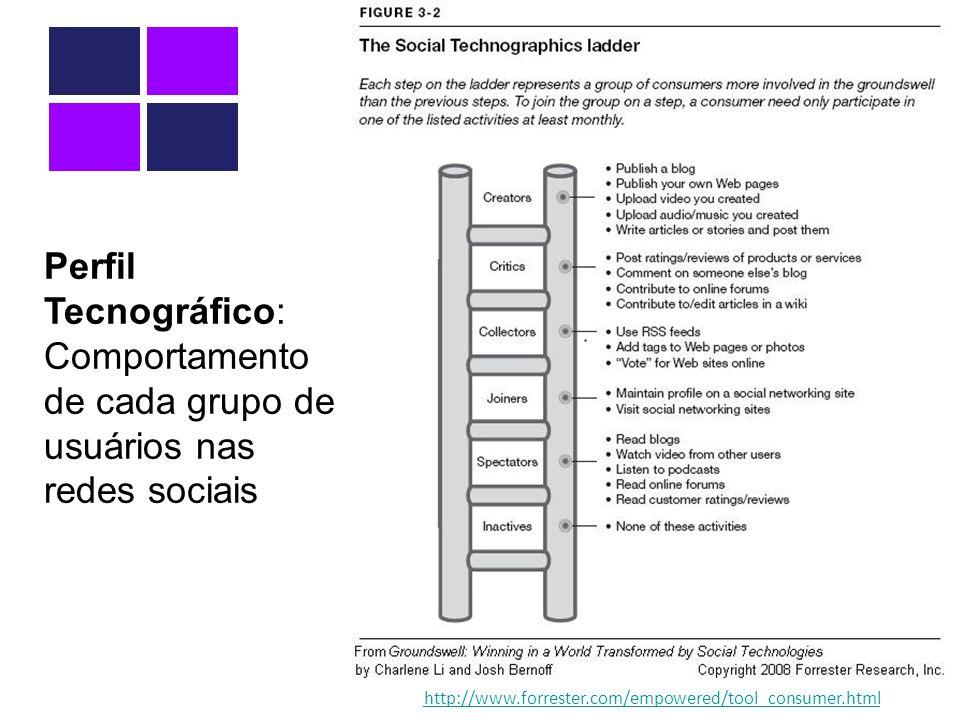 Perfil Tecnográfico: Comportamento de cada grupo de usuários nas redes sociais