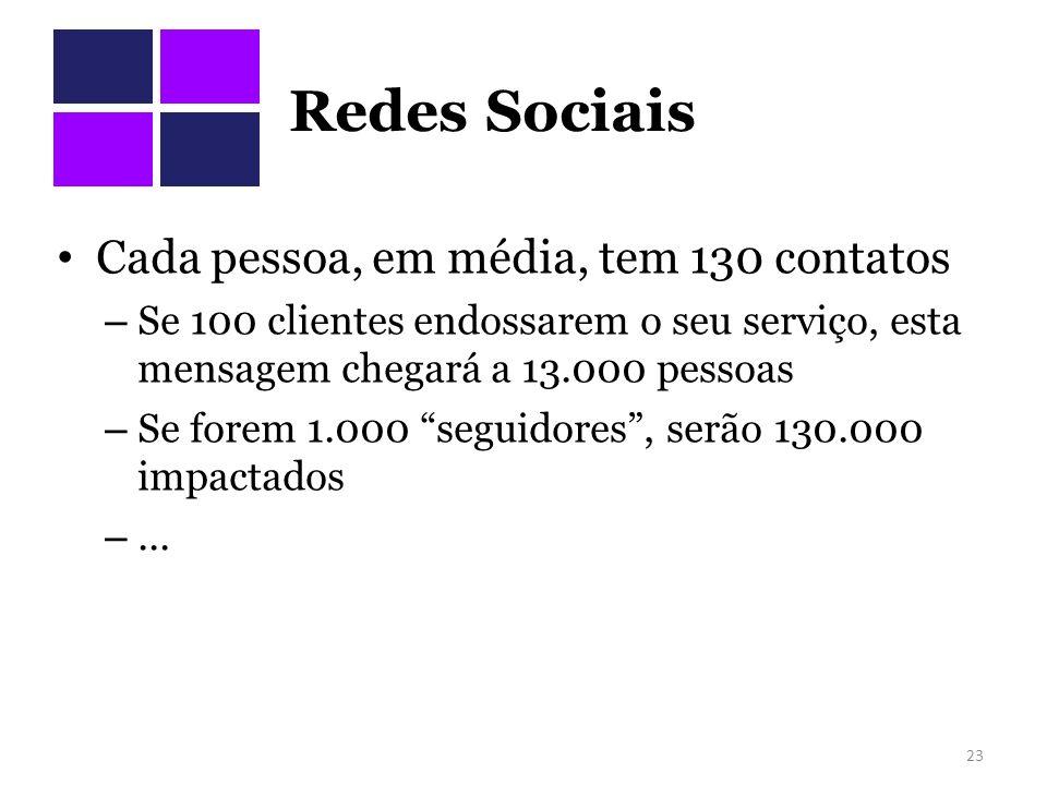 Redes Sociais Cada pessoa, em média, tem 130 contatos