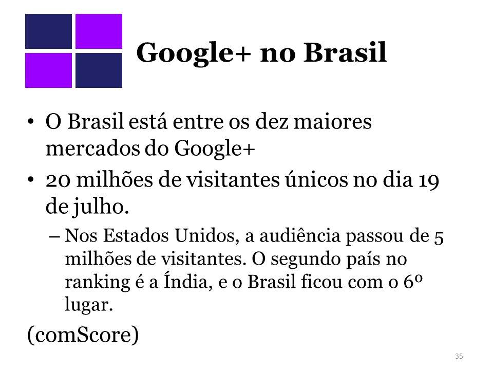Google+ no Brasil O Brasil está entre os dez maiores mercados do Google+ 20 milhões de visitantes únicos no dia 19 de julho.