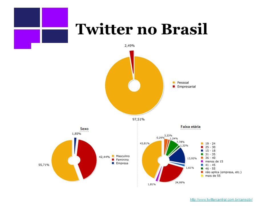 Twitter no Brasil http://www.twittercentral.com.br/censobr/