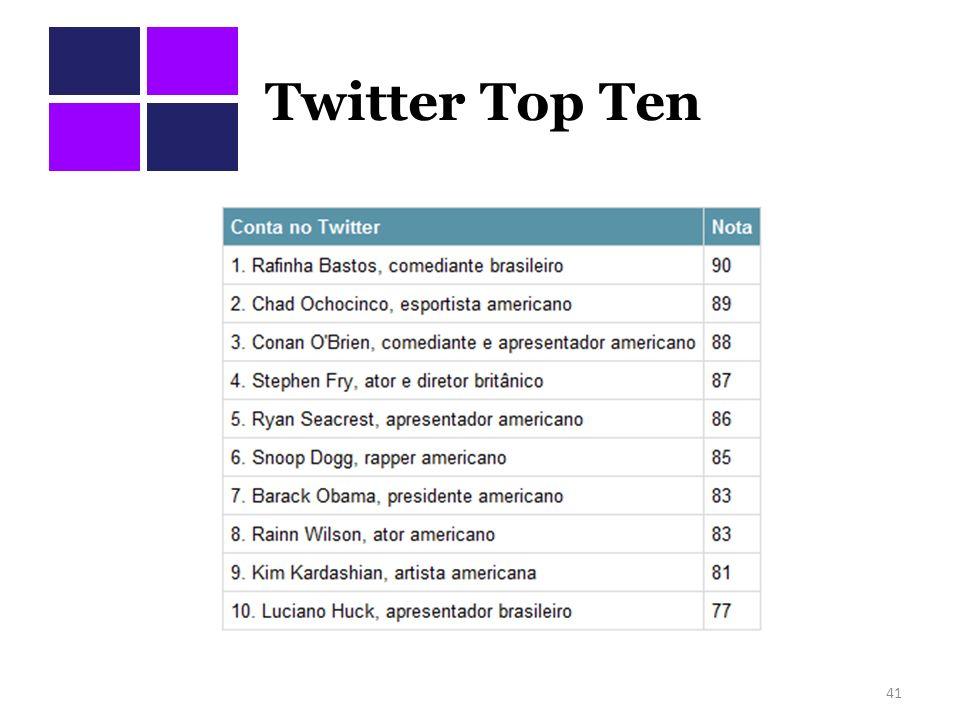 Twitter Top Ten
