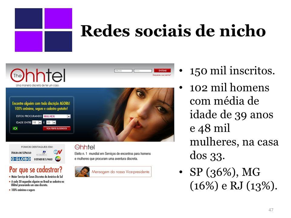 Redes sociais de nicho 150 mil inscritos.