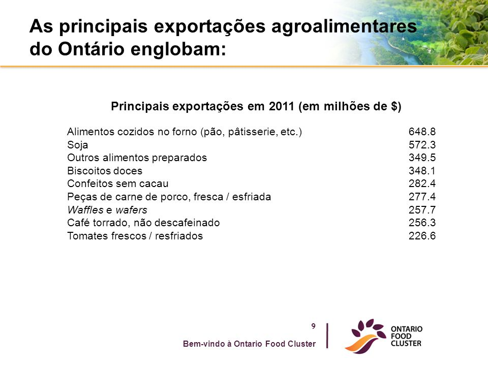 As principais exportações agroalimentares do Ontário englobam: