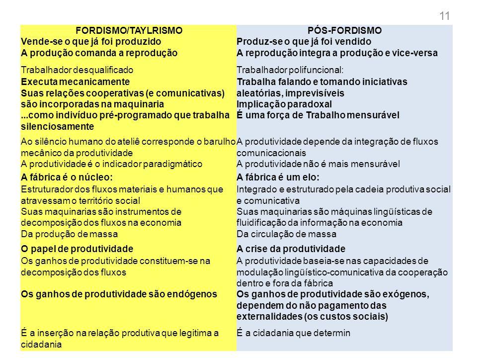 11 FORDISMO/TAYLRISMO PÓS-FORDISMO Vende-se o que já foi produzido