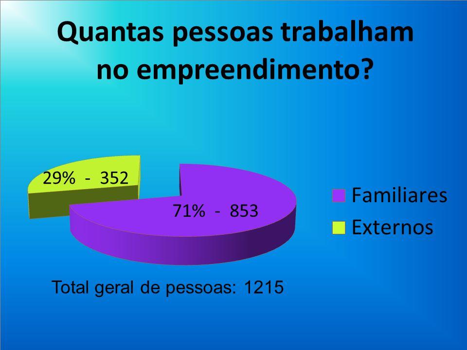 Total geral de pessoas: 1215