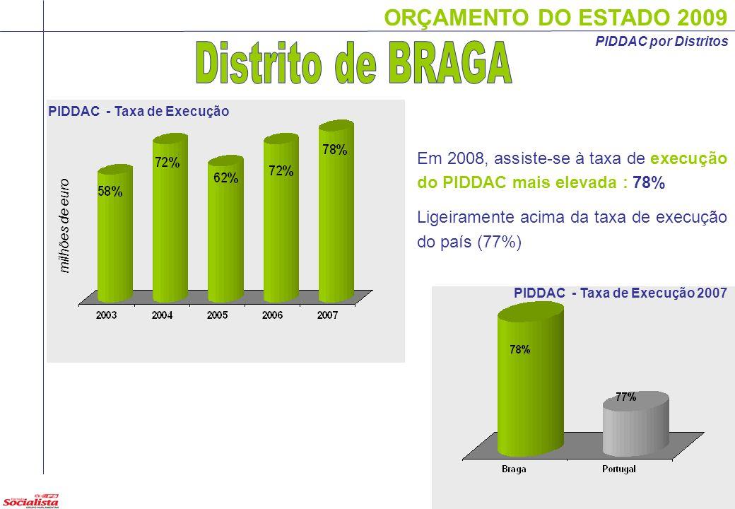 PIDDAC por DistritosDistrito de BRAGA. PIDDAC - Taxa de Execução. Em 2008, assiste-se à taxa de execução do PIDDAC mais elevada : 78%
