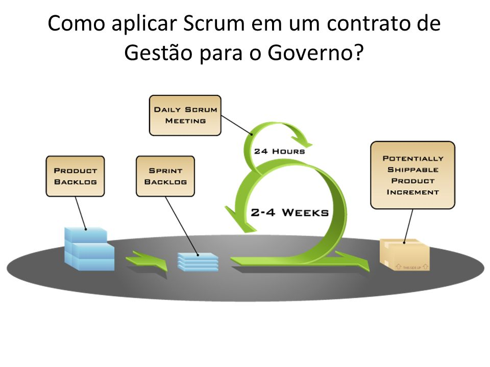 Como aplicar Scrum em um contrato de Gestão para o Governo