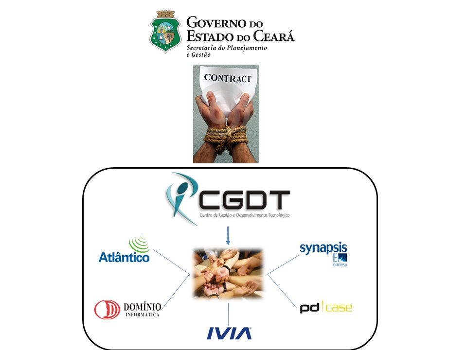 Depois desse slide, colocar um para representar que o contrato Governo-CGDT é rígido e a relação CGDT-Empresas é de parceria