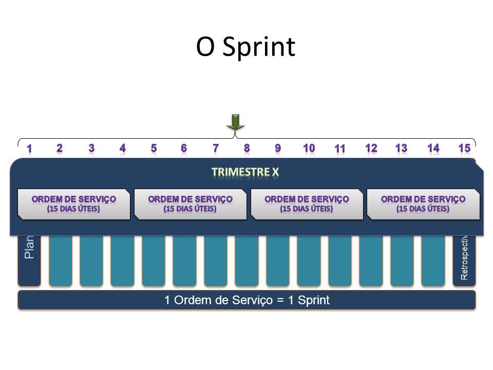1 Ordem de Serviço = 1 Sprint