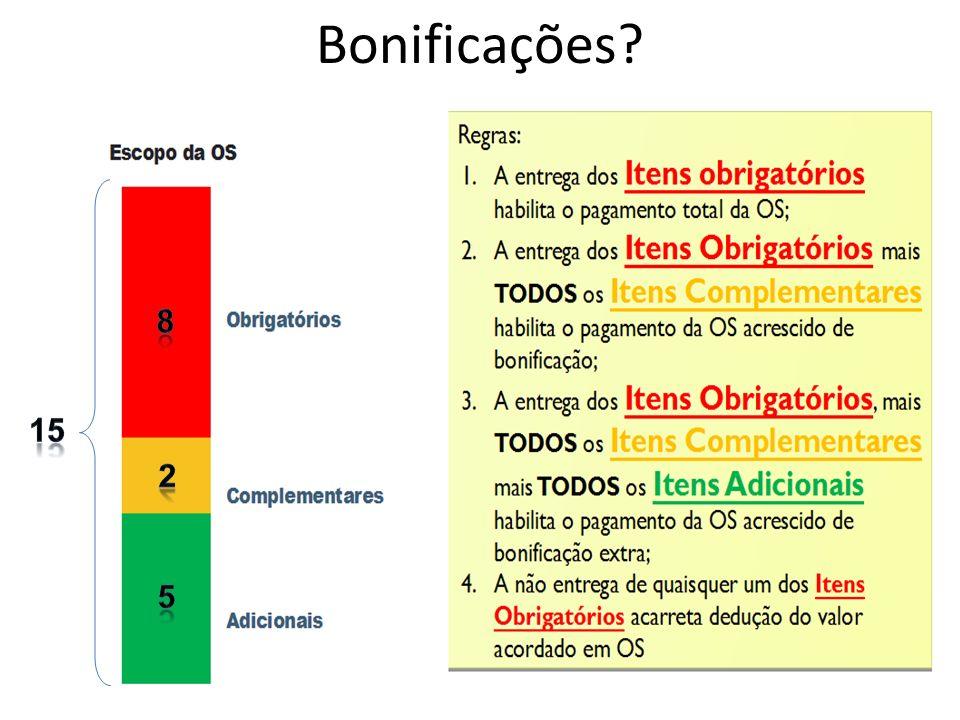 Bonificações 8. 15. Explicação visual sobre significado dos itens obrigatórios, complementares e adicionais.