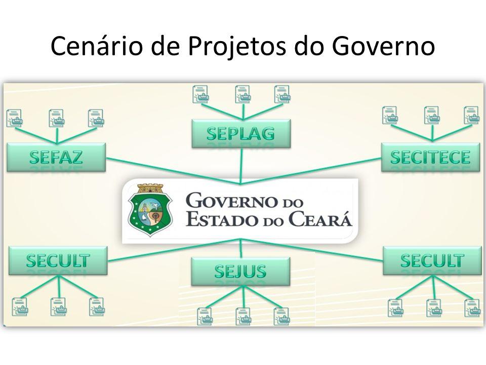Cenário de Projetos do Governo