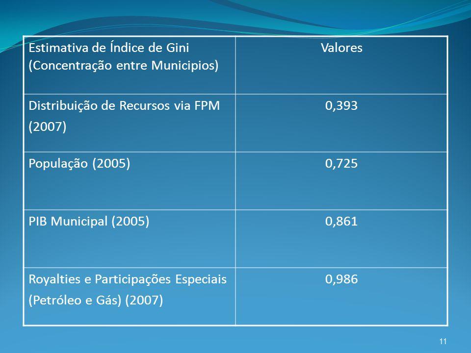 Estimativa de Índice de Gini (Concentração entre Municipios)