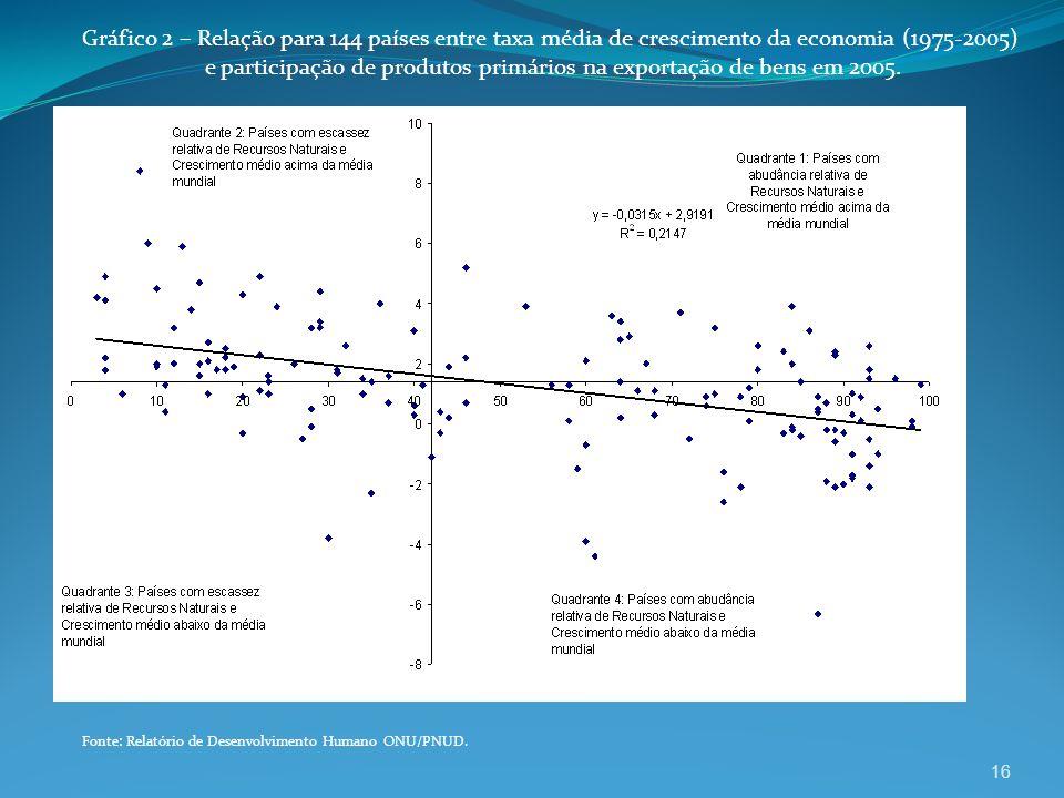 e participação de produtos primários na exportação de bens em 2005.