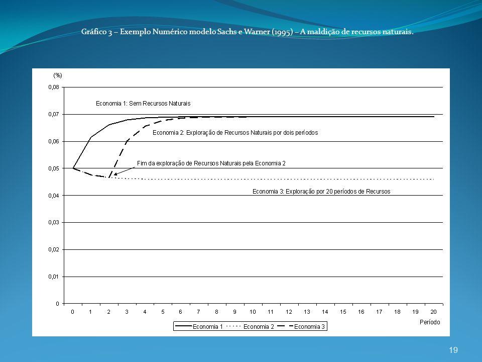 Gráfico 3 – Exemplo Numérico modelo Sachs e Warner (1995) – A maldição de recursos naturais.