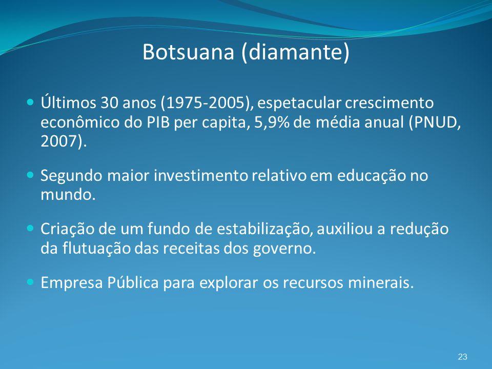 Botsuana (diamante) Últimos 30 anos (1975-2005), espetacular crescimento econômico do PIB per capita, 5,9% de média anual (PNUD, 2007).