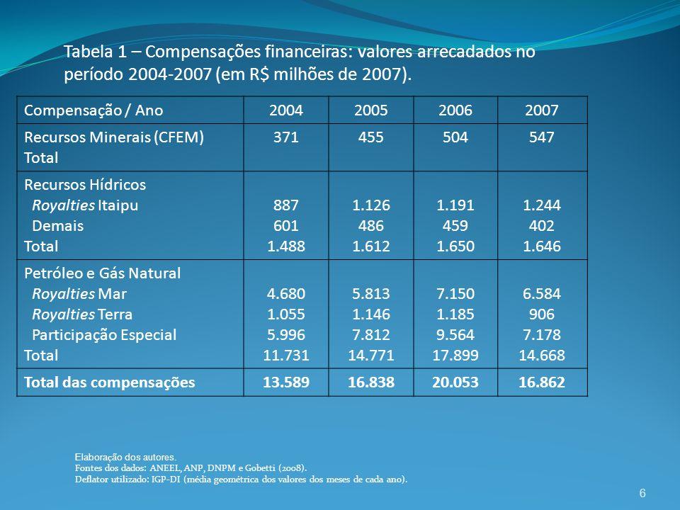 Tabela 1 – Compensações financeiras: valores arrecadados no período 2004-2007 (em R$ milhões de 2007).