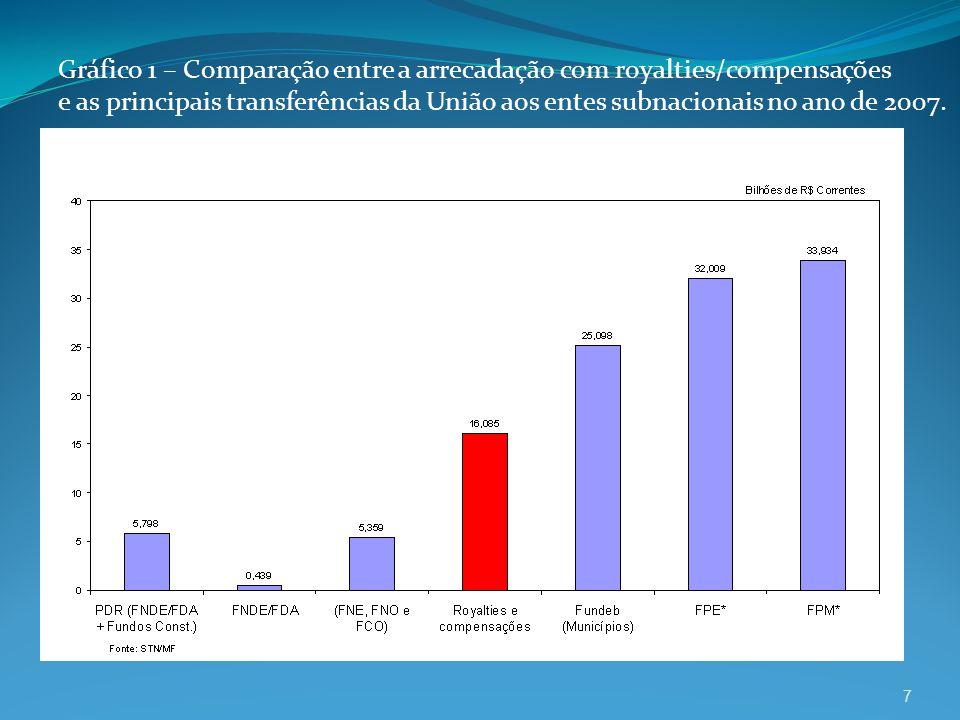 Gráfico 1 – Comparação entre a arrecadação com royalties/compensações